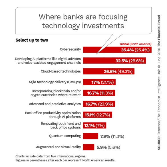 Where banks are focusing technology investments
