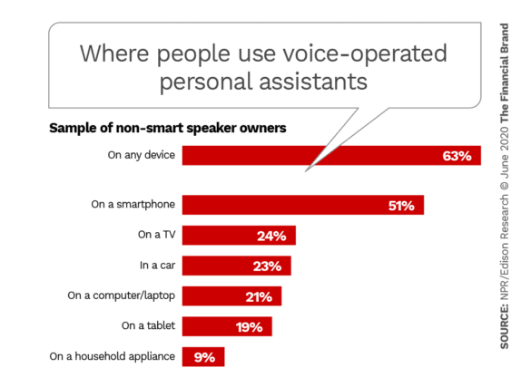 Where people use voice operated personal assistants