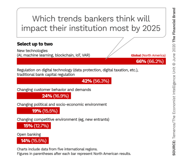 Which trends bankers think will impact their institution most by 2025