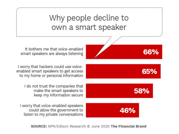 Why people decline to own a smart speaker