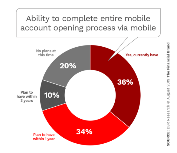 Ability to complete entire mobile account opening process on mobile device