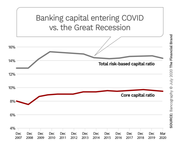 Banking capital entering COVID versus the great recession