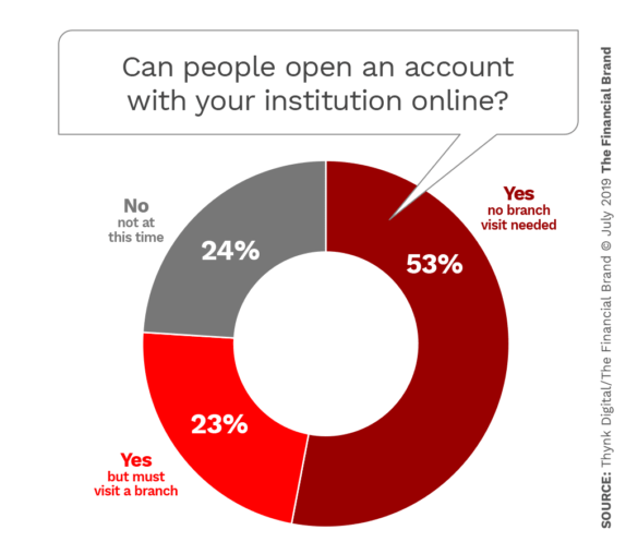 Can people open an account with your institution online