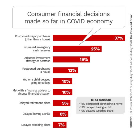 Consuer financial decisions made so far in COVID economy