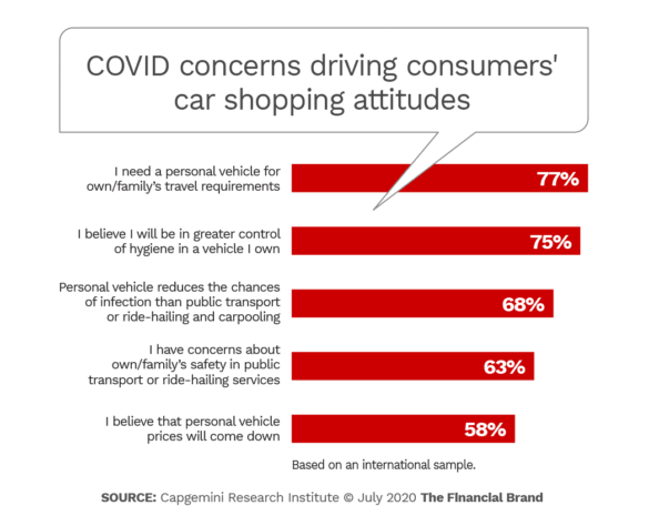 COVID concerns driving consumer car shopping attitudes