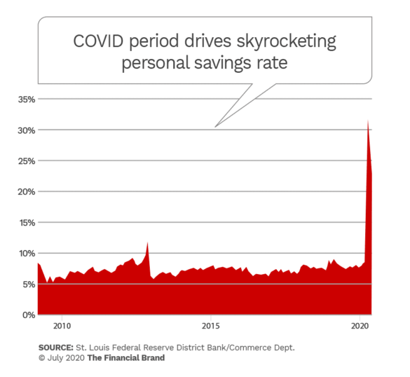 COVID period drives skyrocketing personal savings rate
