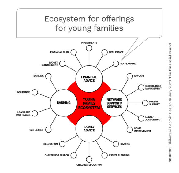 Ecosystem for offerings for young families