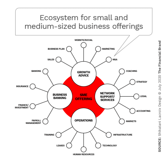 Ecosystems for small and medium sized business offerings