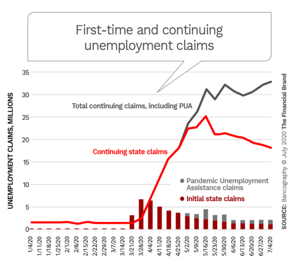 First time and continuing unemployment claims