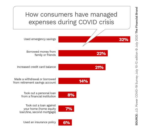 How consumers have mangaged expenses during COVID crisis