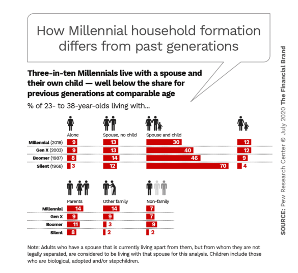 How millennial household formation differs from past generations