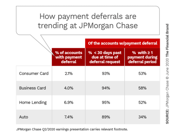 How payment deferrals are trending at JPMorgan Chase