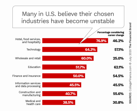Many in U.S. believe their chosen industries have become unstable