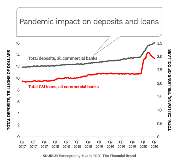 Pandemic impact on deposits and loans