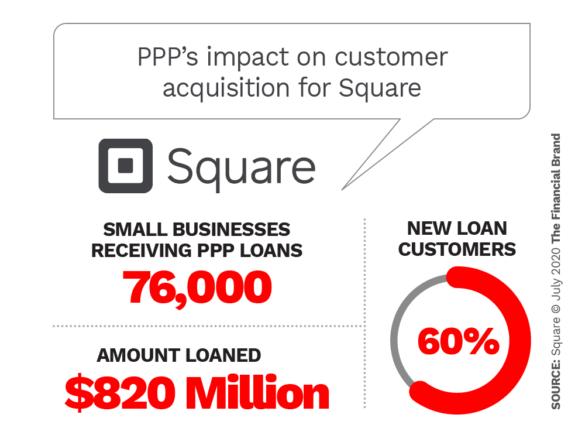 PPP's impact on customer acquisition for Square