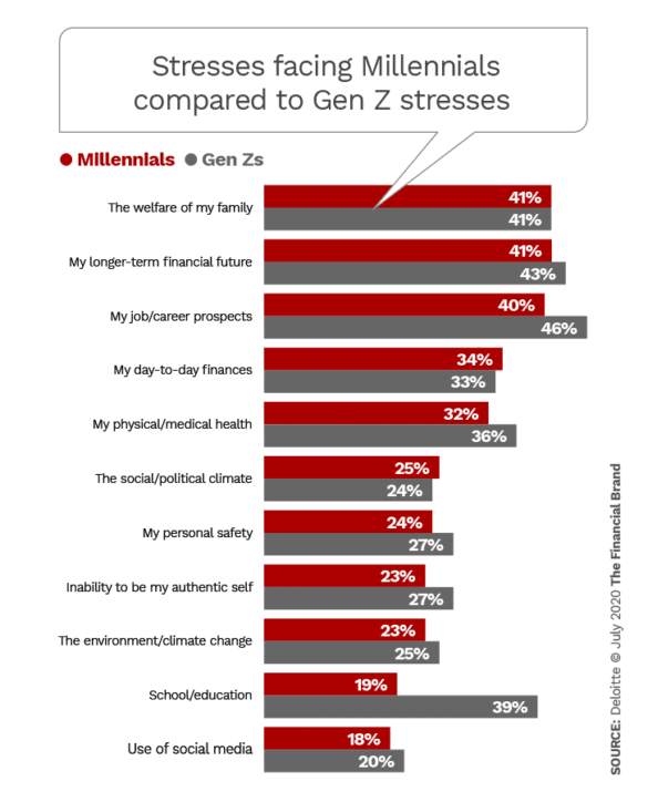 Stresses facing Millennials compared to Gen Z stresses