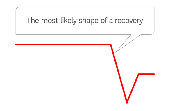 The most likely shape of a recovery