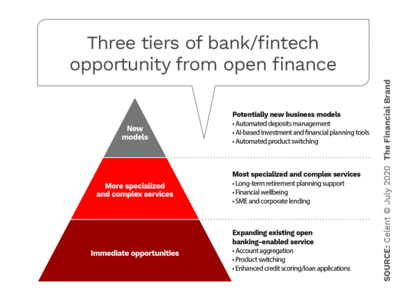 Three teirs of bank fintech opportunity from open finance