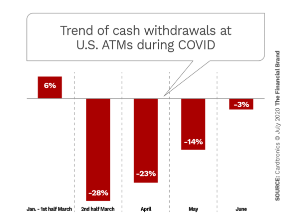 Trend of cash withdrawals at US ATMs during COVID