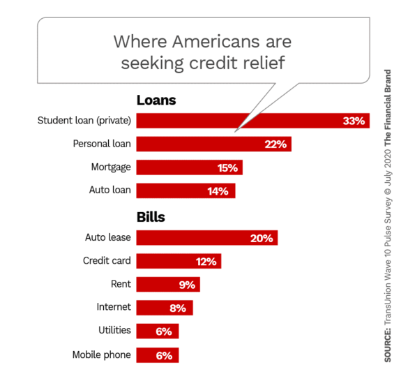 Where Americans are seeking credit relief