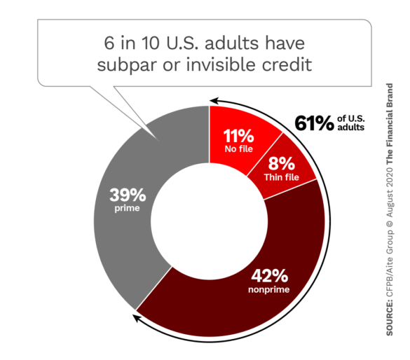 6 in 10 US adults have a subpar or invisible credit