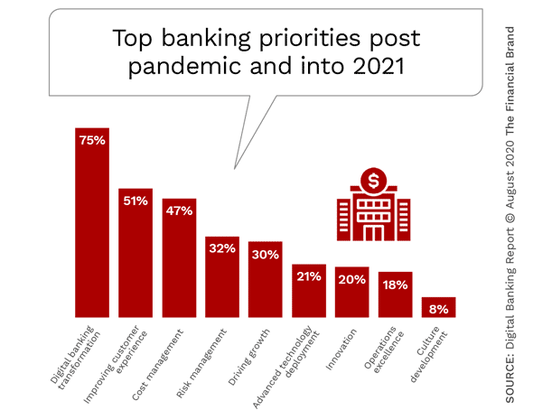 Pandemic Reveals Digital Banking Transformation Paradoxes