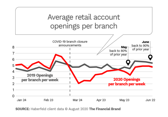 Average retail account openings per branch