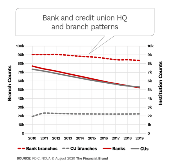 Bank and credit union HQ and branch patterns