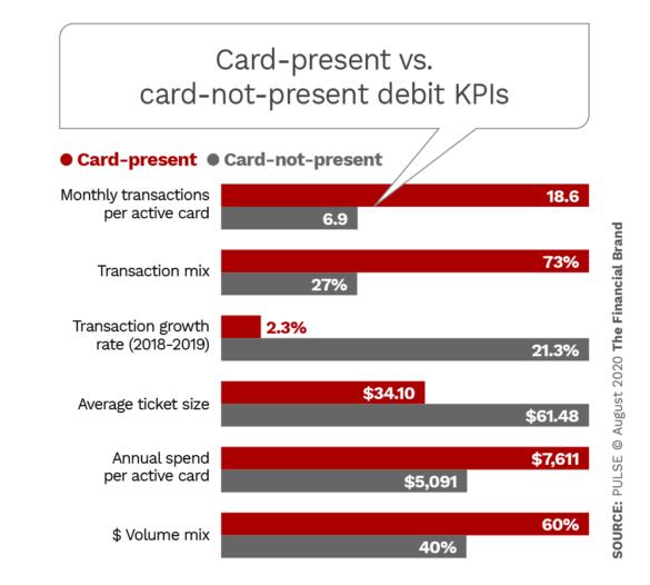Card present versus card not present debit kpis