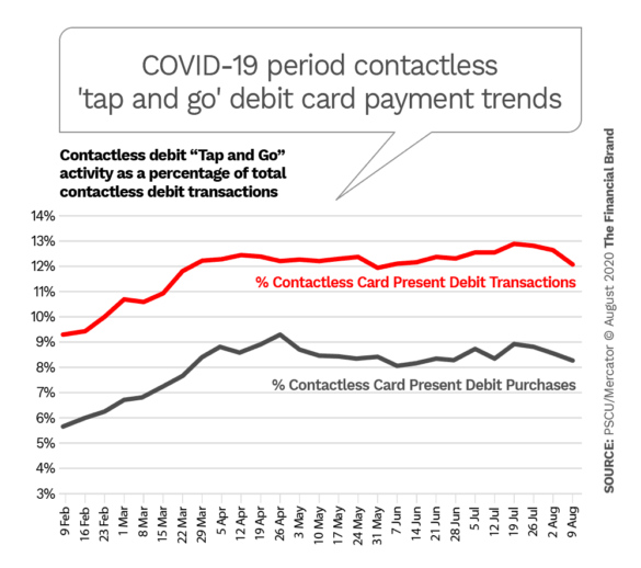 COVID-19 period contactless tap and go debit card payment trends