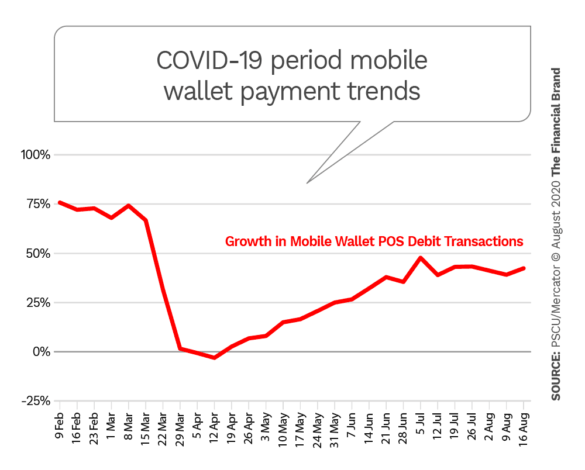 COVID-19 period mobile wallet payment trends