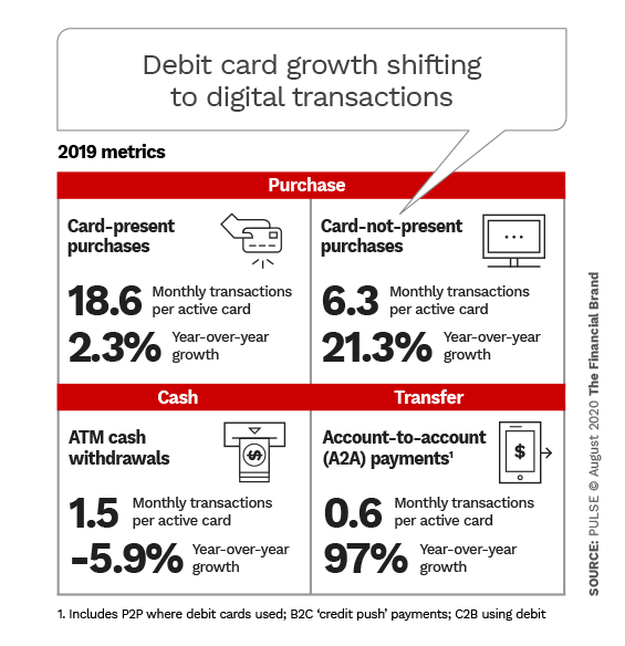 Debit card growth shifting to digital transactions