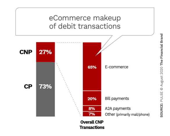 eCommerce makeup of debit transactions
