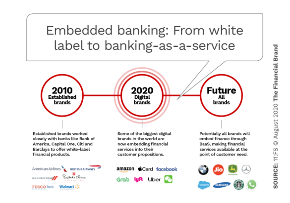 Embedded banking from white label to banking as a service