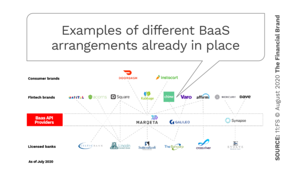 Examples of different BaaS arrangements already in place