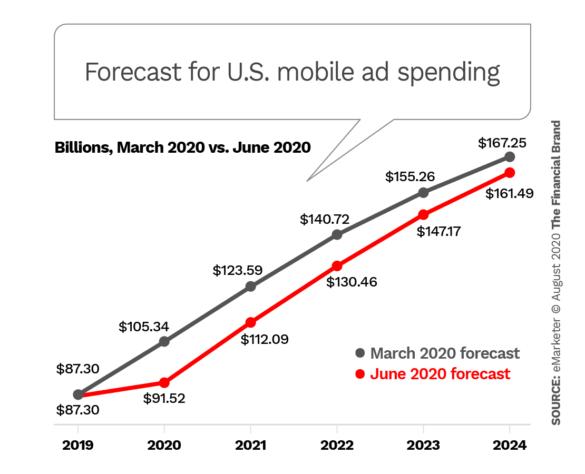 Forecast for U.S. mobile ad spending