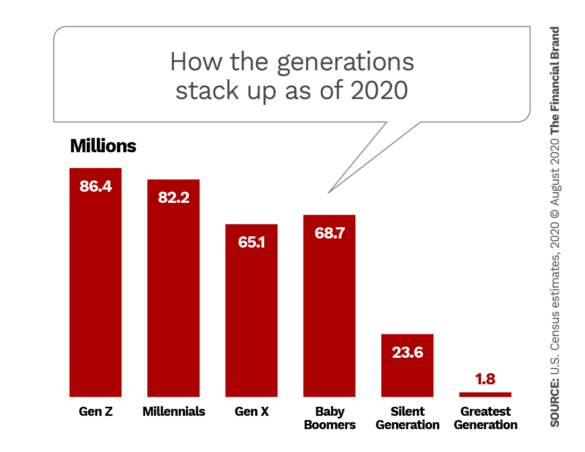 How the generations stack up as of 2020