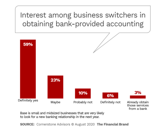 Interest among business switchers in obtaining bank provided accounting services
