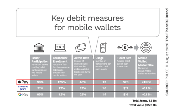 Key debit measures for mobile wallets