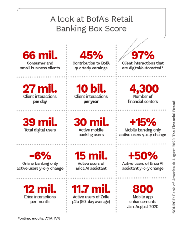 A look at BofAs retail banking box score
