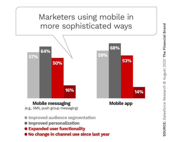 Marketers using mobile in more sophisticated ways
