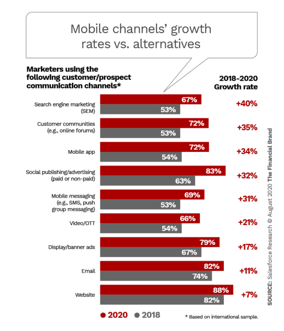 Mobile channels growth rates versus alternatives