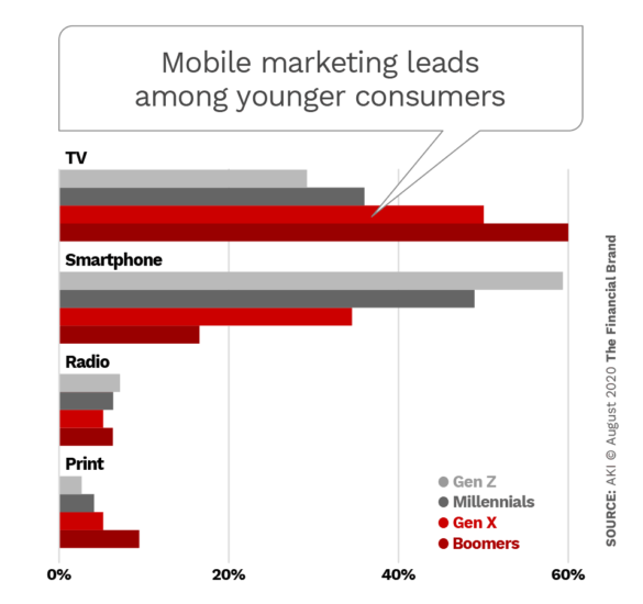 Mobile marketing leads among younger consumers