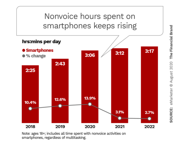 Nonvoice hours spent on smartphones keeps rising