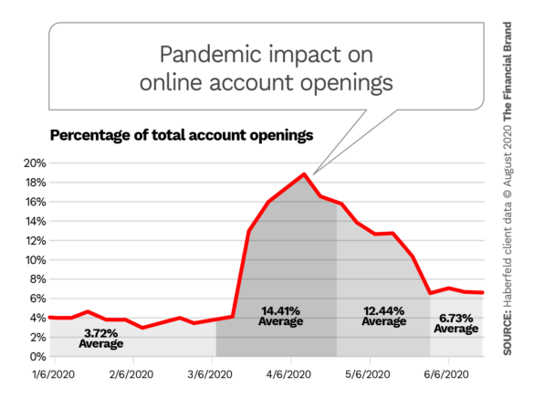 Pandemic impact on online account openings