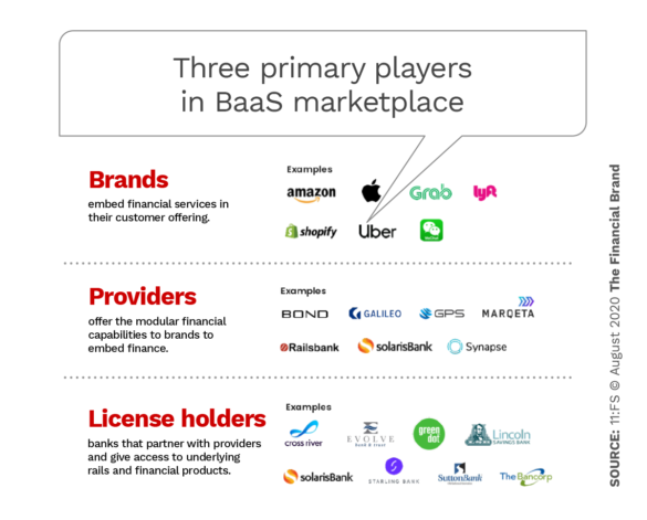 Three primary players in Baas marketplace