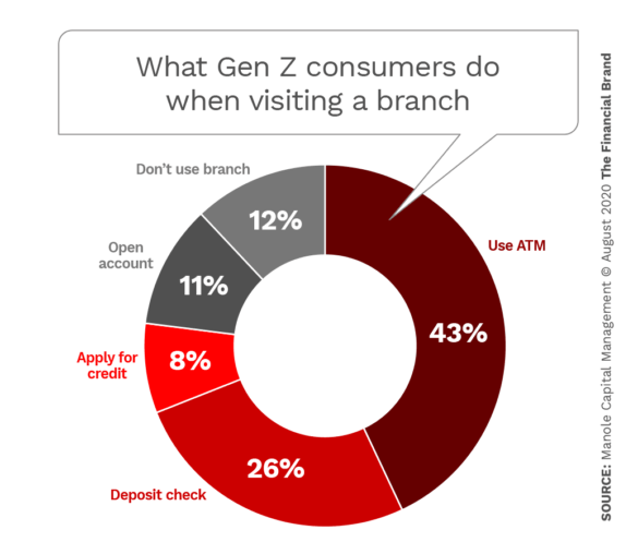 What Gen Z consumers do when visiting a branch