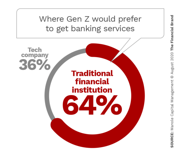 Where Gen Z would preferto get banking services