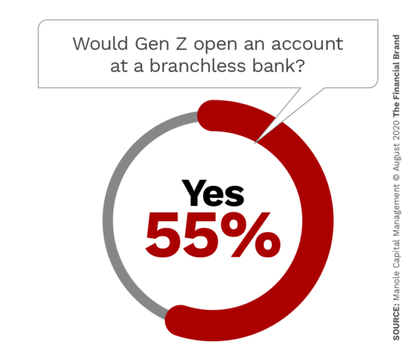 Would Gen Z open an account at a branchless bank