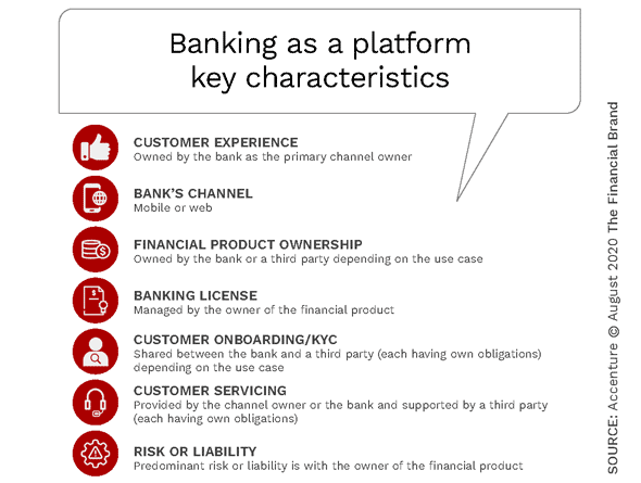 Open Banking Provides Potential For Revenue Goldmine